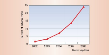 Chart of growth of XML usage